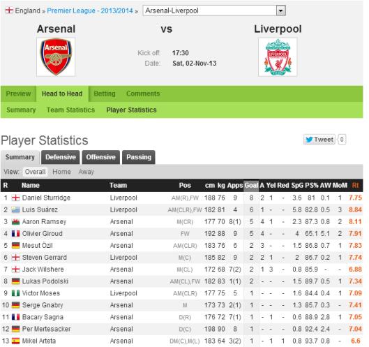 Player Statistics