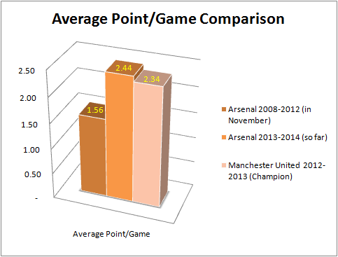 average point comparison
