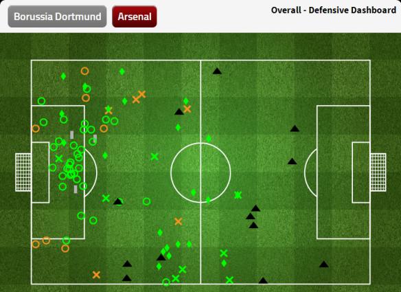 FourFourTwo Arsenal defensive