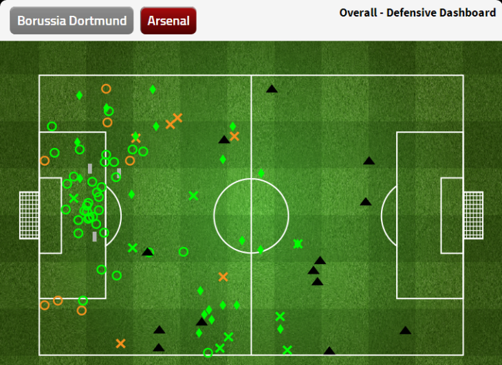 FourFourTwo Arsenal defensive