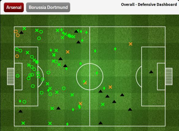 Arsenal Defensive Dashboard (leg 1)