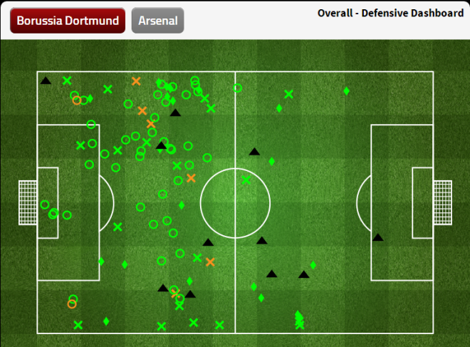 Dortmund Defensive Dashboard (leg 2)