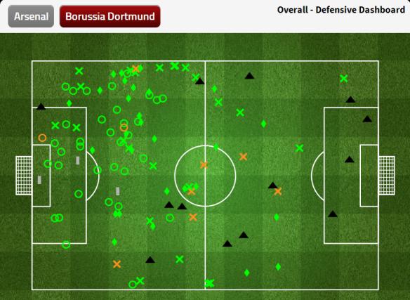 Dortmund Defensive Dashboard (leg 1)