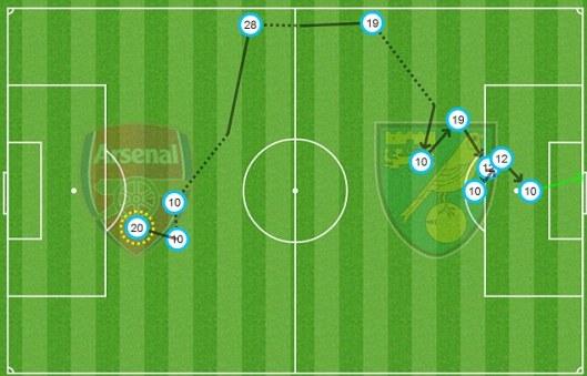 Jack Wilshere Norwich City goal
