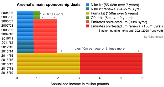 arsenal kit sponsorship