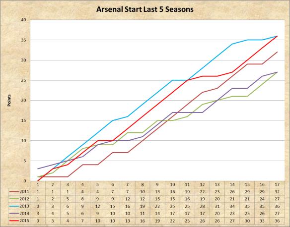 Arsenal 5 seasons.png