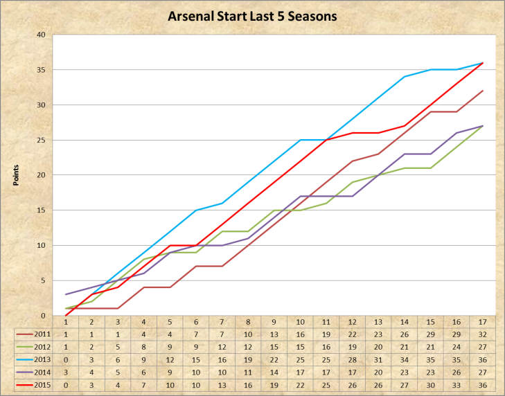 Arsenal 5 seasons.png